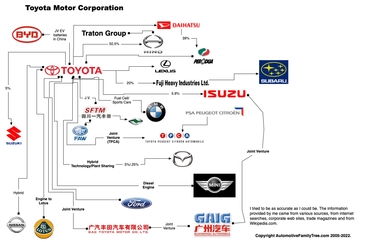 Automotive Family Tree Genesis Engine Diagram Acura
